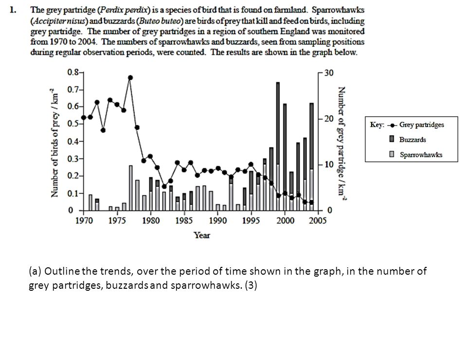 (a) Outline the trends, over the period of time shown in the graph, in the number of