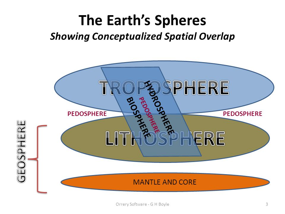 The Earth's Spheres Showing Conceptualized Spatial Overlap
