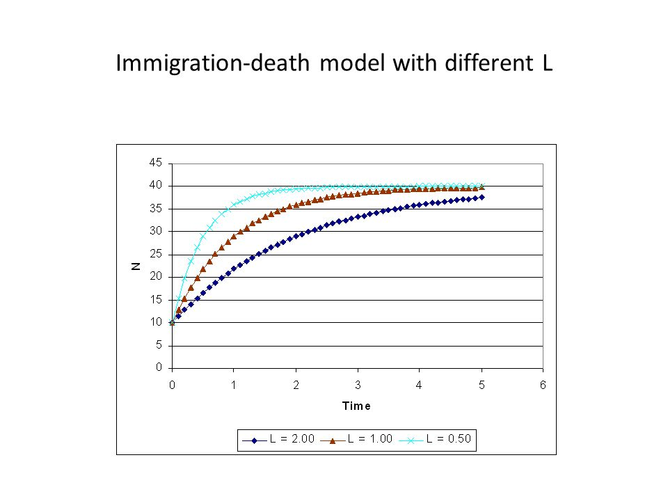 Immigration-death model with different L