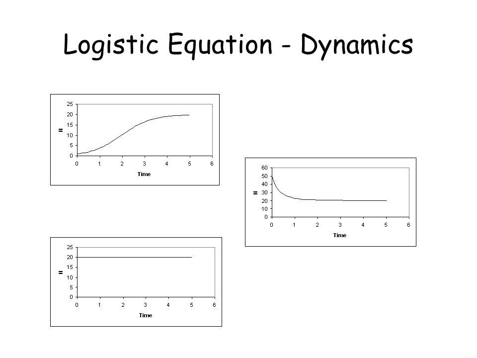 Logistic Equation - Dynamics