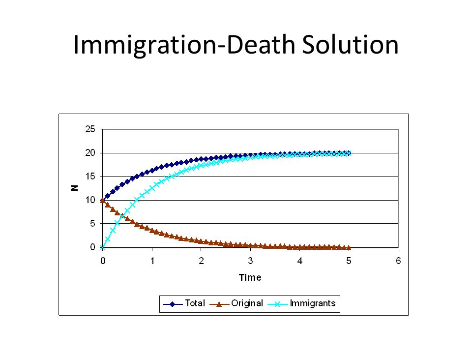 Immigration-Death Solution