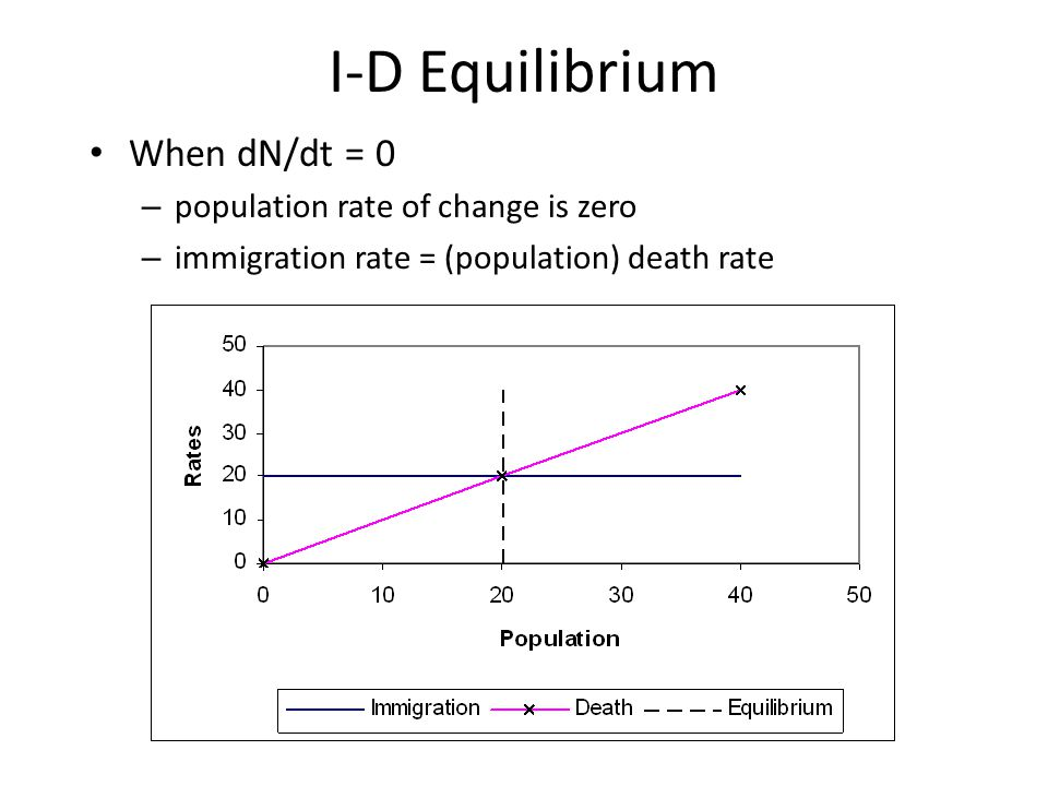 I-D Equilibrium When dN/dt = 0 population rate of change is zero