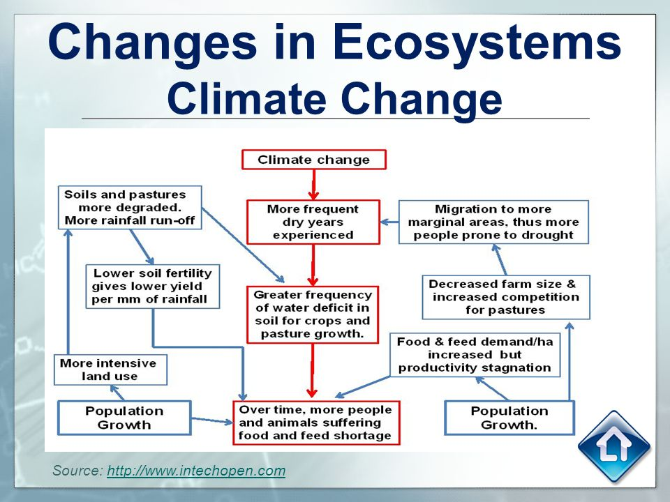 Changes in Ecosystems Climate Change