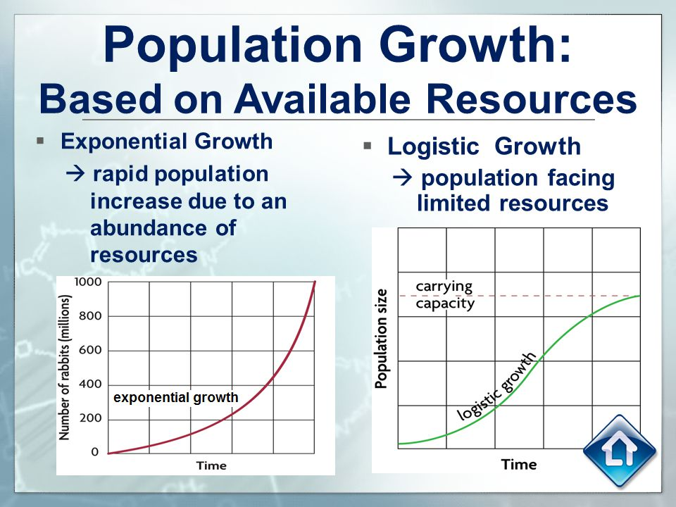 Population Growth: Based on Available Resources
