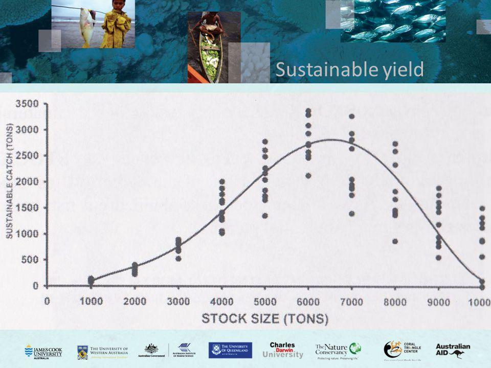 Sustainable yield