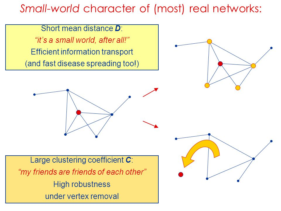 Small-world character of (most) real networks: