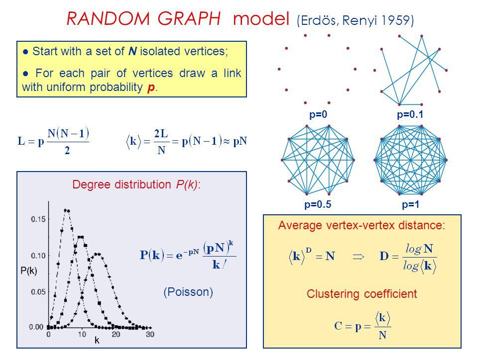 RANDOM GRAPH model (Erdös, Renyi 1959)