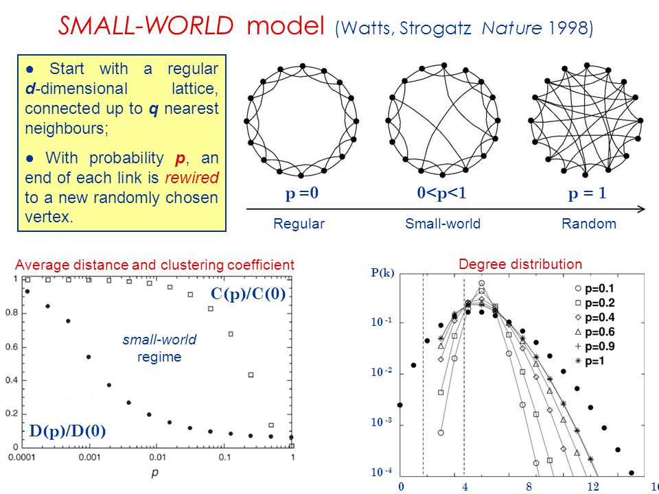 SMALL-WORLD model (Watts, Strogatz Nature 1998)