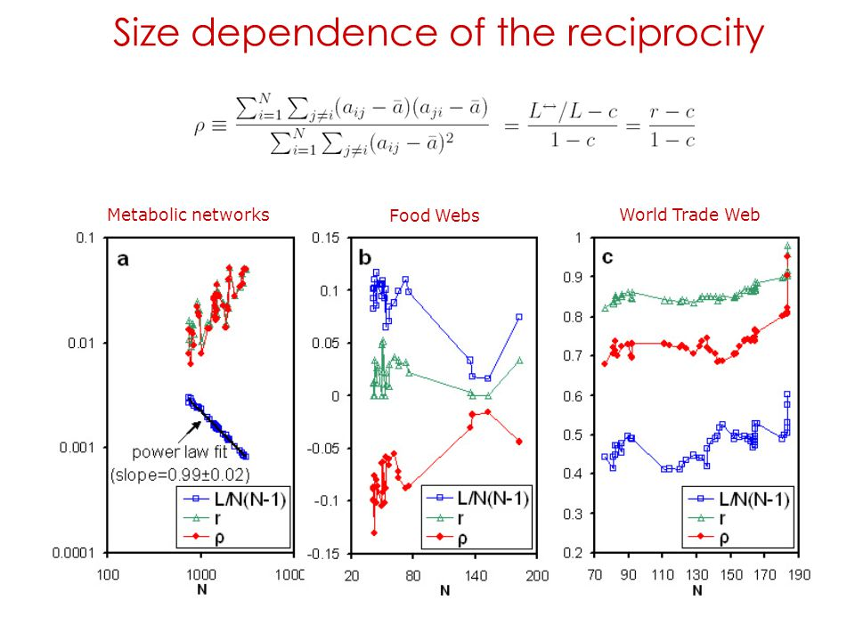 Size dependence of the reciprocity