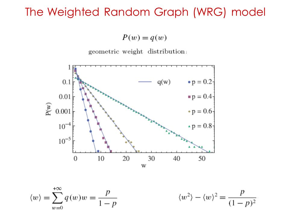 The Weighted Random Graph (WRG) model