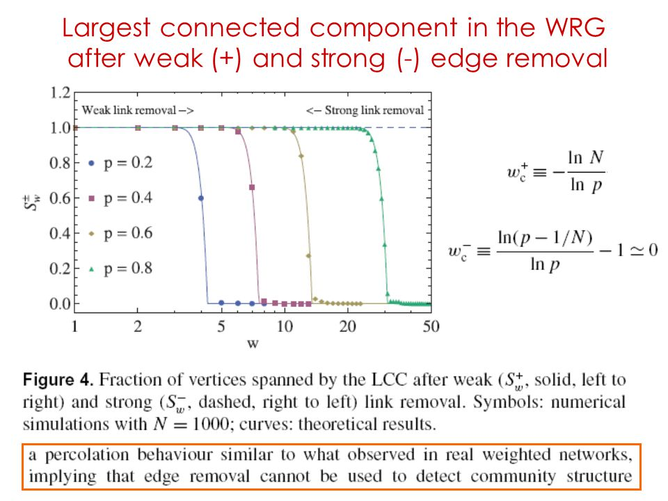 Largest connected component in the WRG