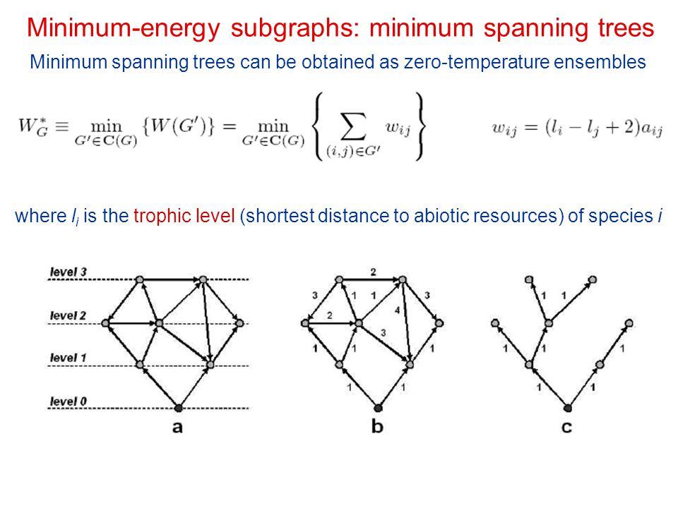 Minimum-energy subgraphs: minimum spanning trees