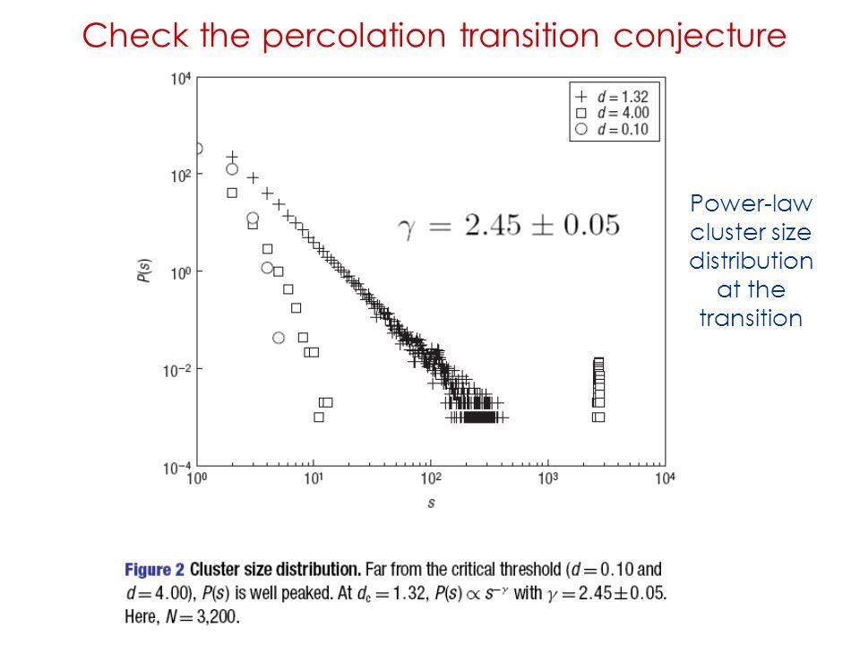 Check the percolation transition conjecture