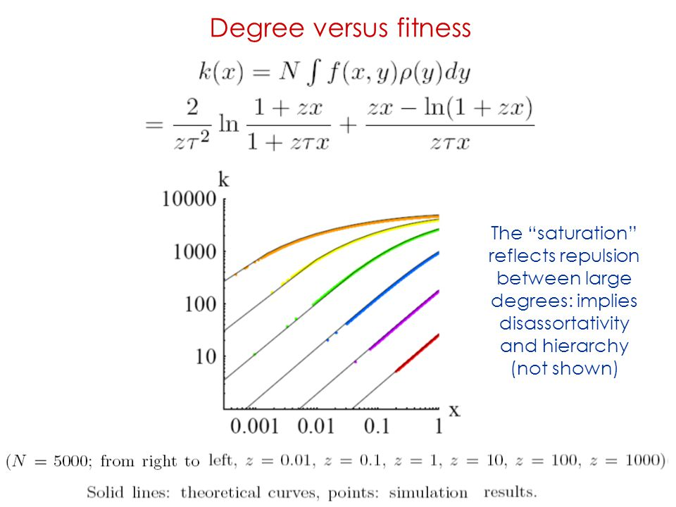 Degree versus fitness The saturation reflects repulsion between large degrees: implies disassortativity and hierarchy.