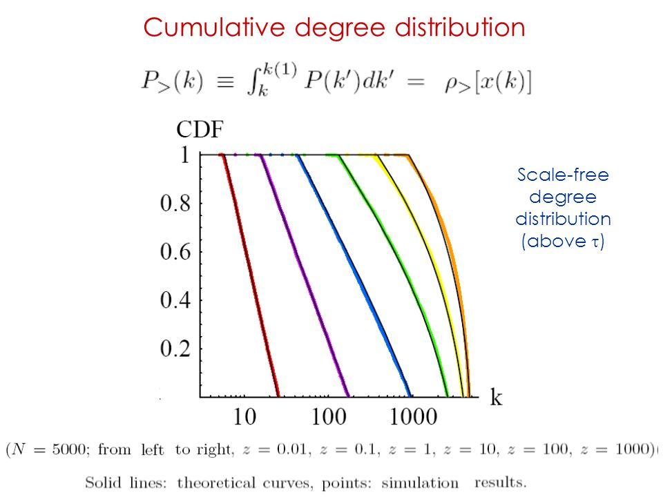 Cumulative degree distribution