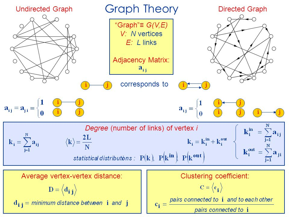 Graph Theory Directed Graph Undirected Graph corresponds to