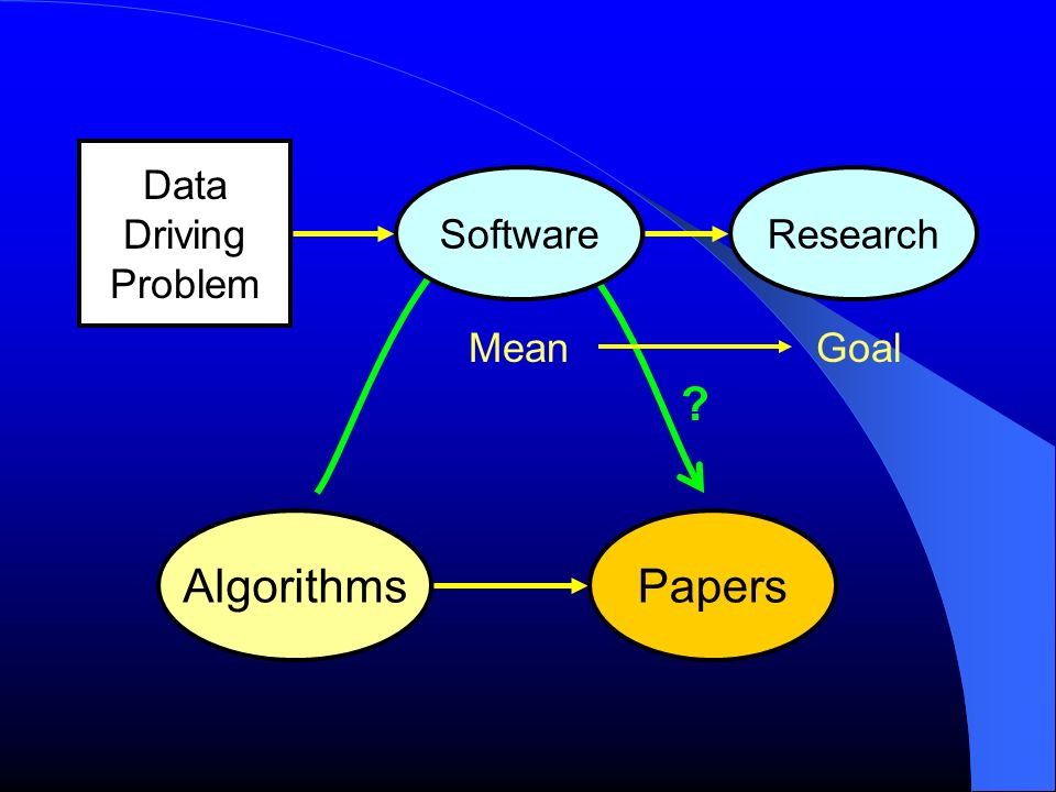 Data Driving Problem Software Research Mean Goal Algorithms Papers
