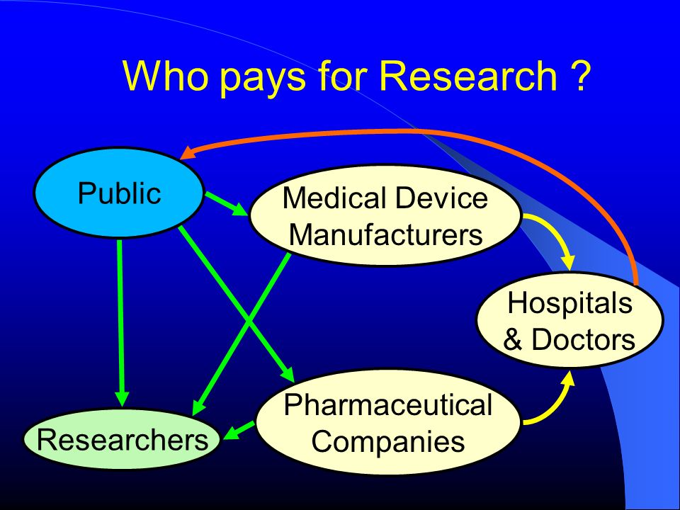 Who pays for Research Public Medical Device Manufacturers Hospitals