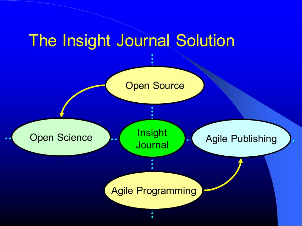 The Insight Journal Solution