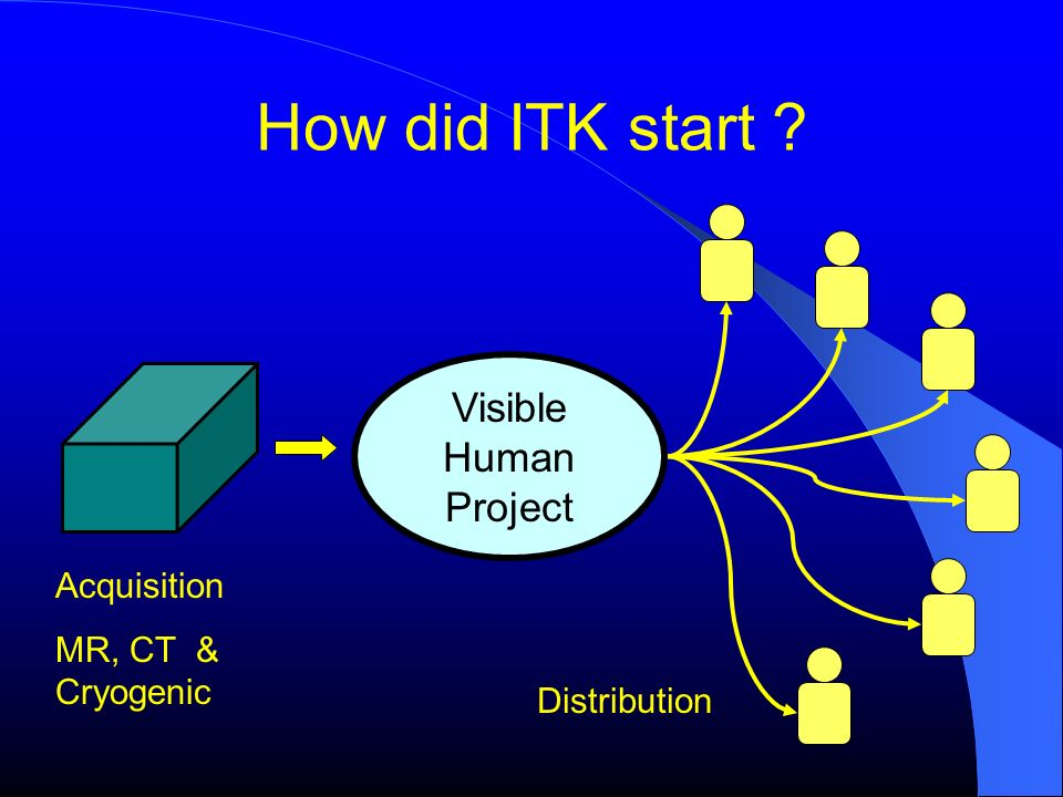 How did ITK start Visible Human Project Acquisition