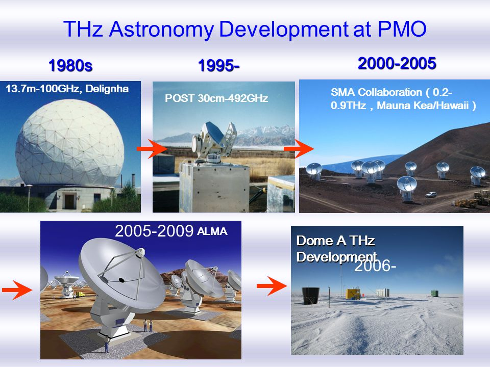 THz Astronomy Development at PMO
