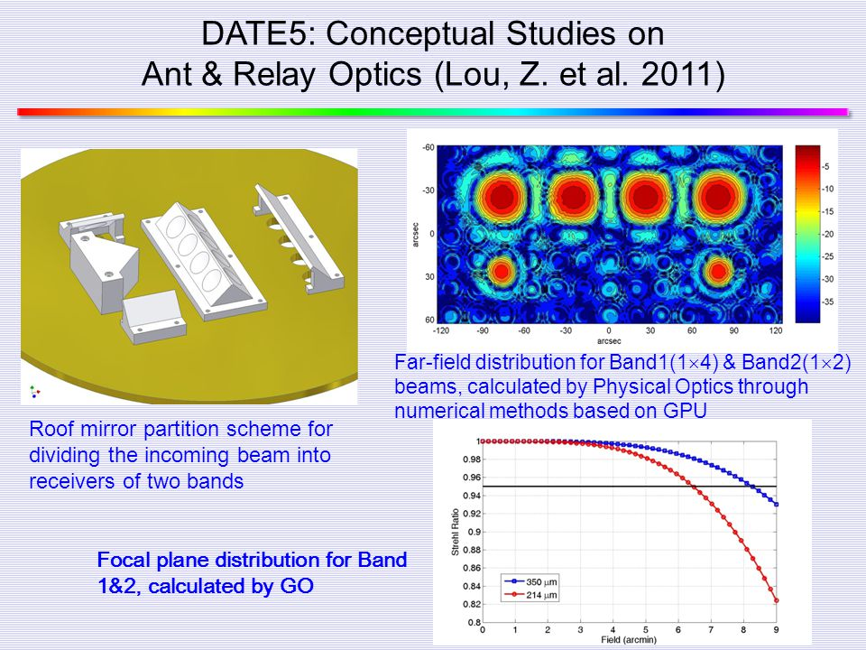 DATE5: Conceptual Studies on Ant & Relay Optics (Lou, Z. et al. 2011)