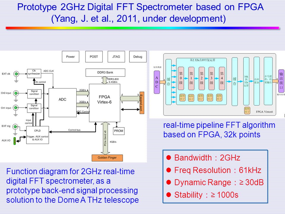 Prototype 2GHz Digital FFT Spectrometer based on FPGA