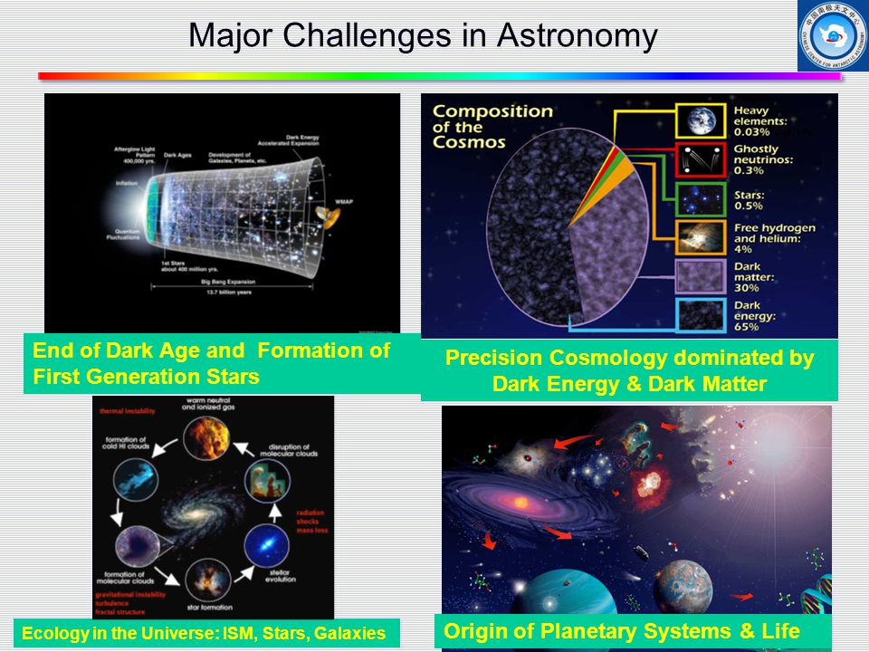 Major Challenges in Astronomy