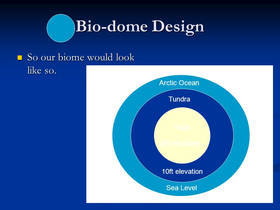 Bio-dome Design So our biome would look like so. Arctic Ocean Tundra