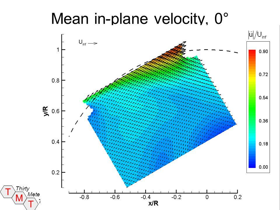 Mean in-plane velocity, 0°