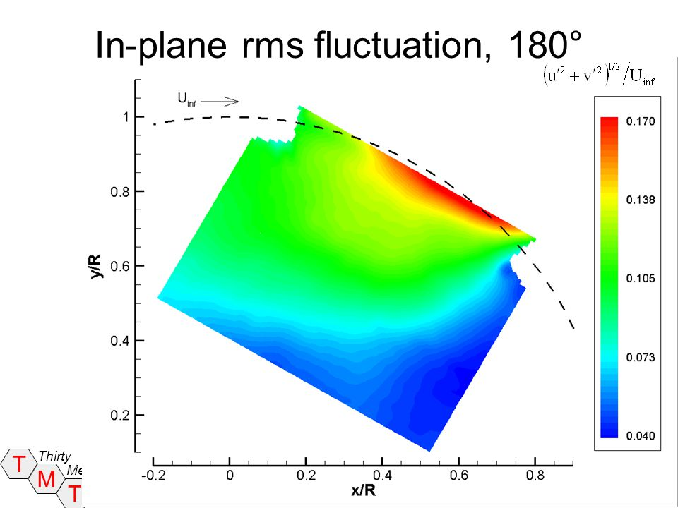 In-plane rms fluctuation, 180°