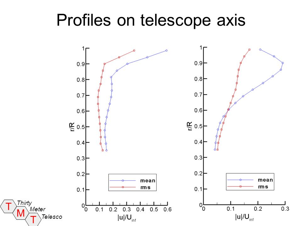 Profiles on telescope axis