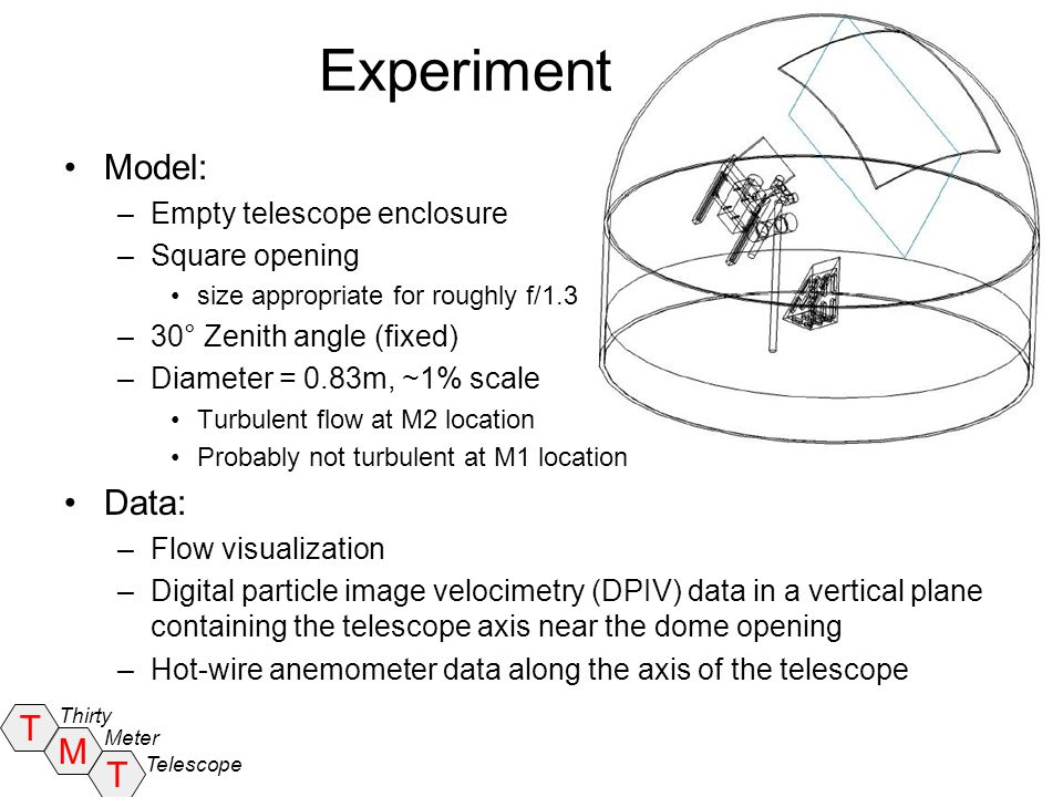 Experiment Model: Data: Empty telescope enclosure Square opening