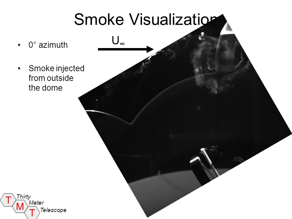 Smoke Visualization U∞ 0° azimuth Smoke injected from outside the dome