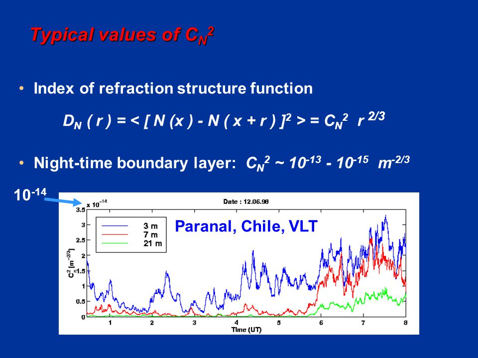 Typical values of CN2 Index of refraction structure function
