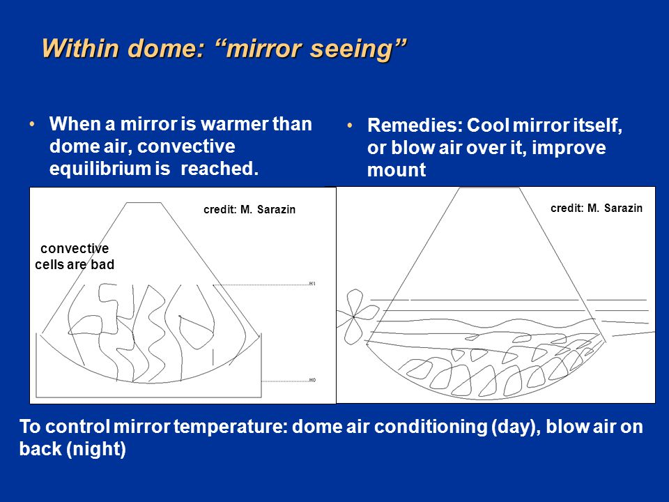 Within dome: mirror seeing
