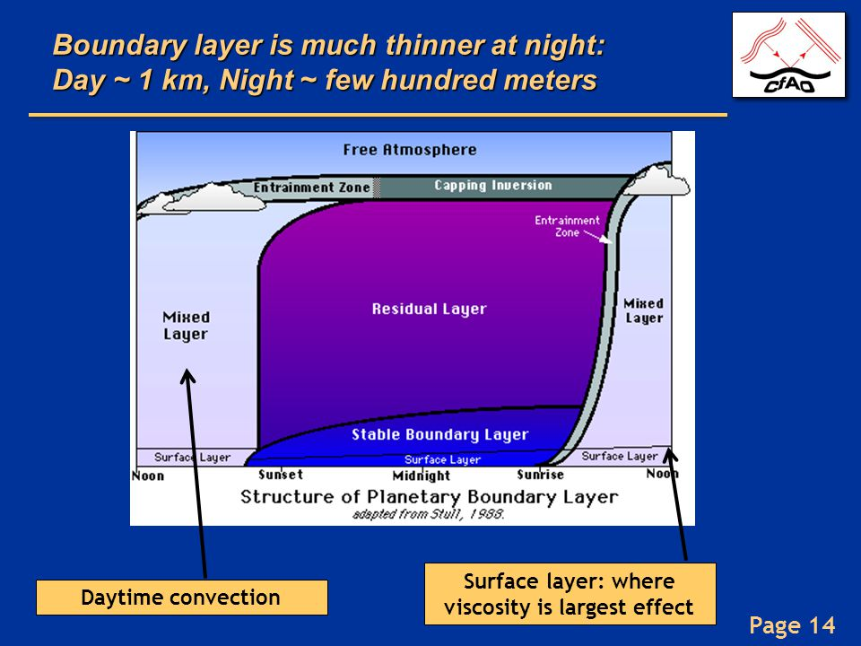 Surface layer: where viscosity is largest effect