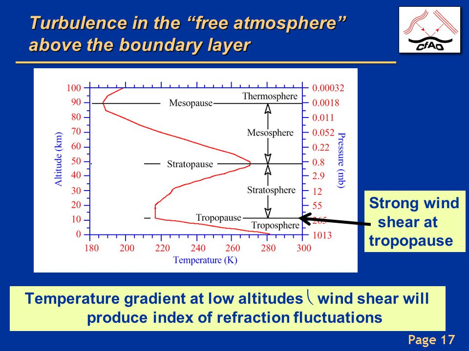 Turbulence in the free atmosphere above the boundary layer