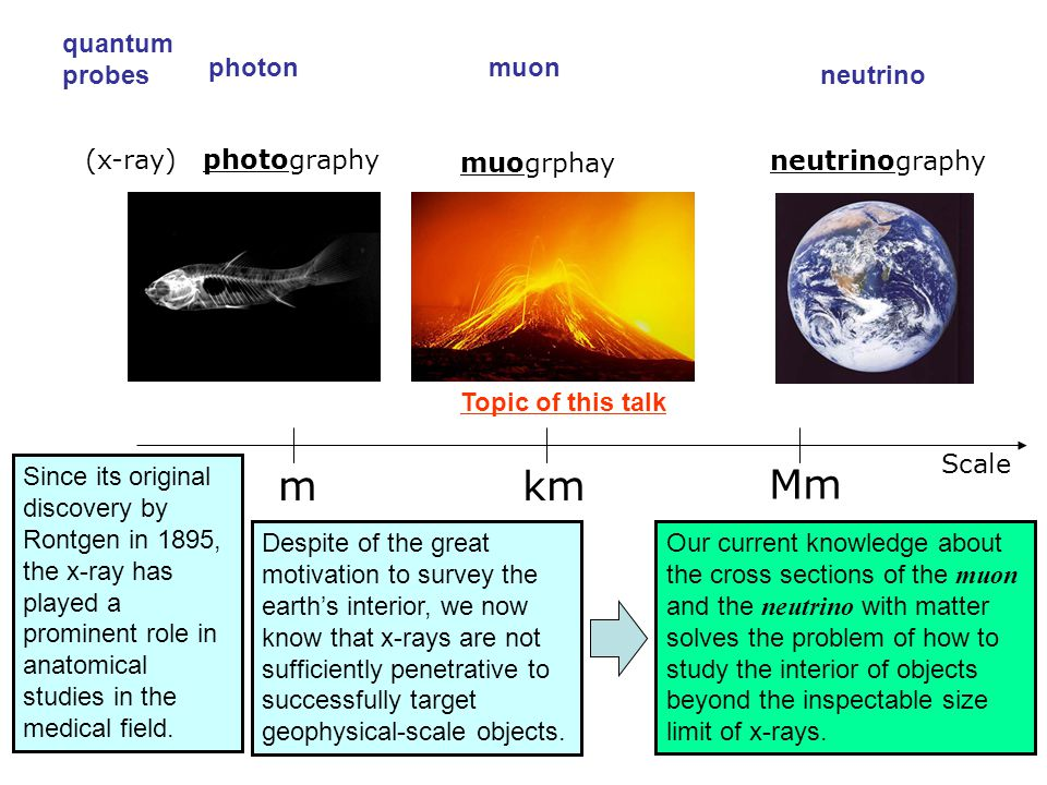 m km Mm quantum probes photon muon neutrino (x-ray) photography