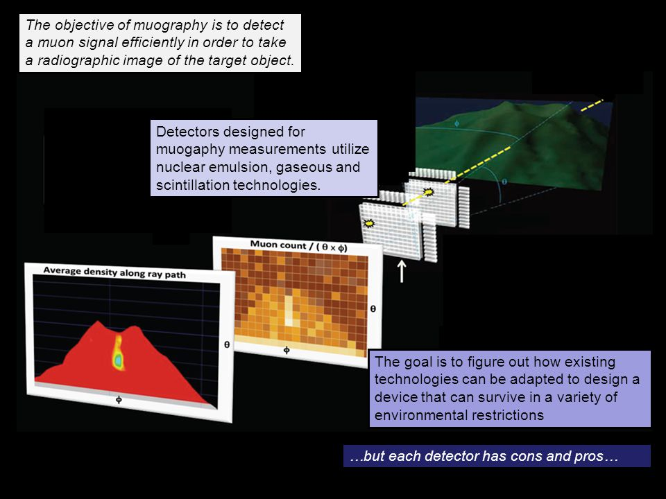 The objective of muography is to detect a muon signal efficiently in order to take a radiographic image of the target object.