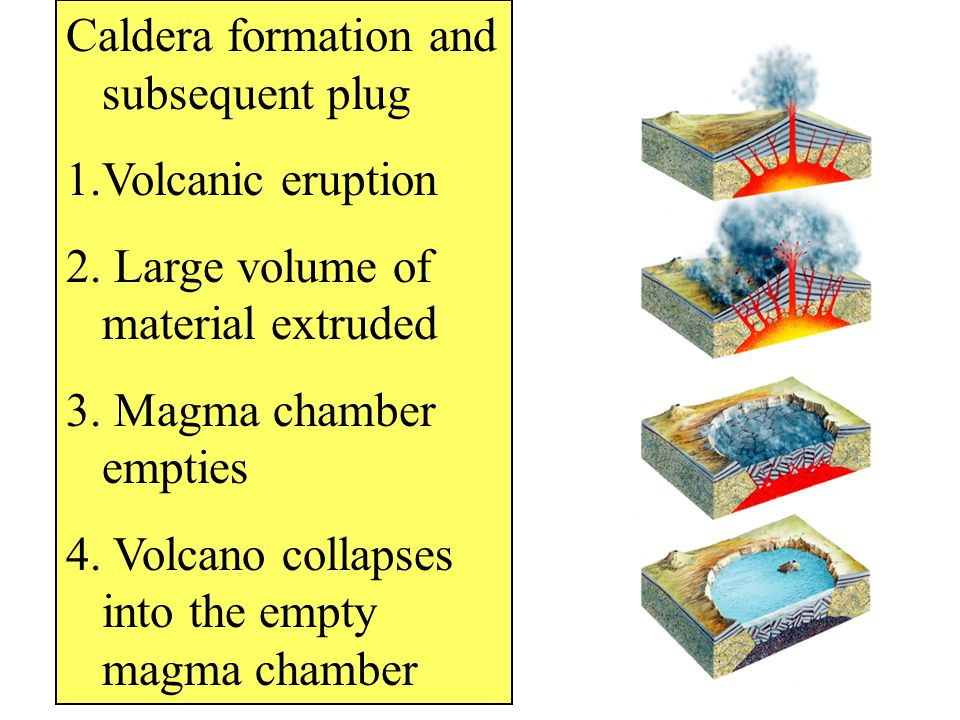 Caldera formation and subsequent plug