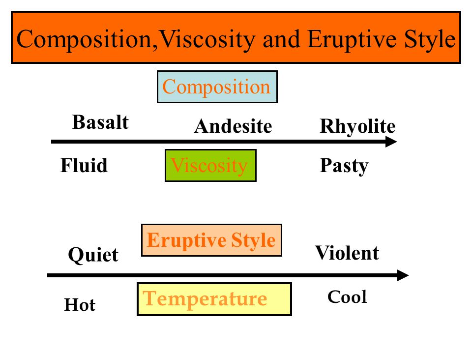Composition,Viscosity and Eruptive Style