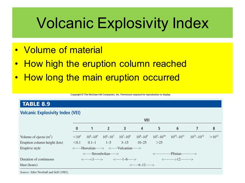 Volcanic Explosivity Index