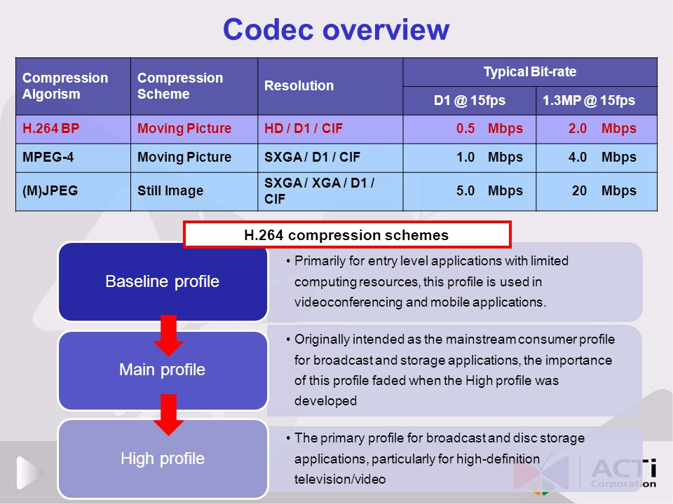 Codec overview Baseline profile Main profile High profile