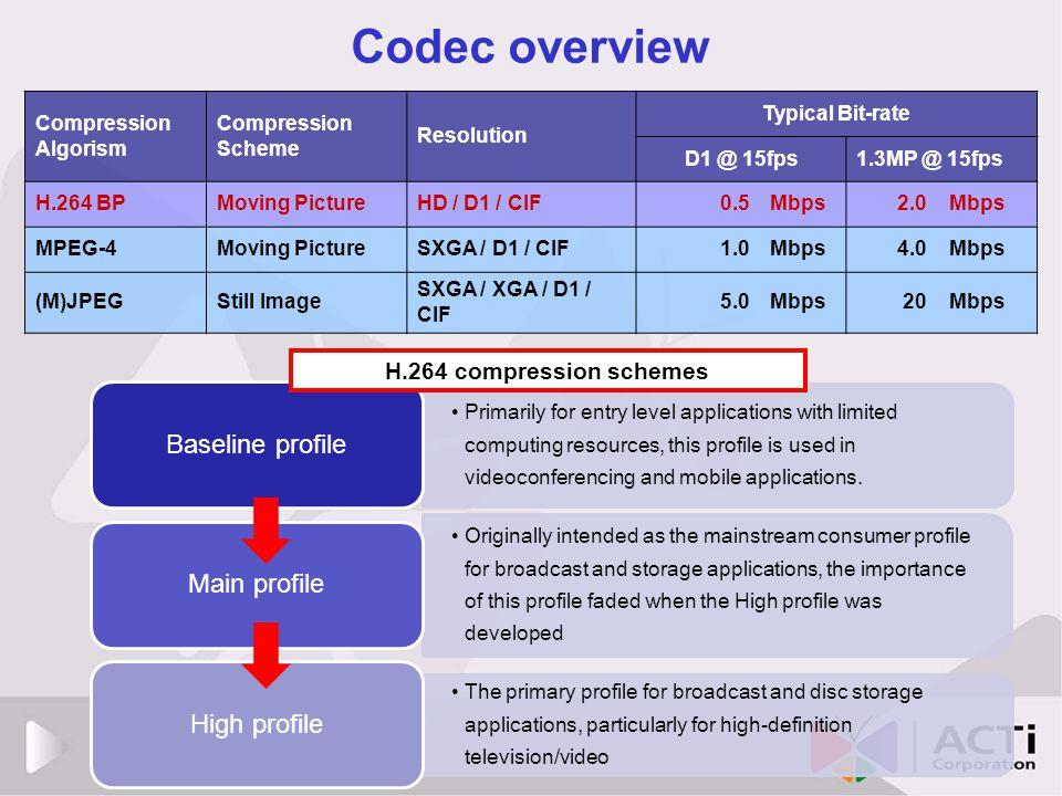 Codec overview Baseline profile Main profile High profile