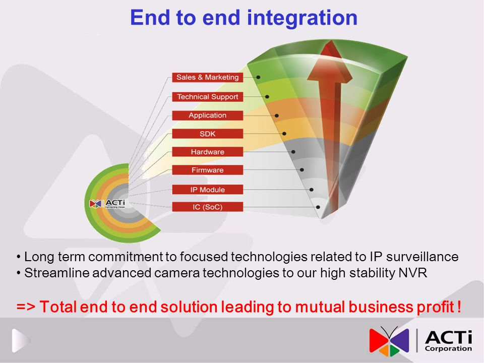 End to end integration Long term commitment to focused technologies related to IP surveillance.