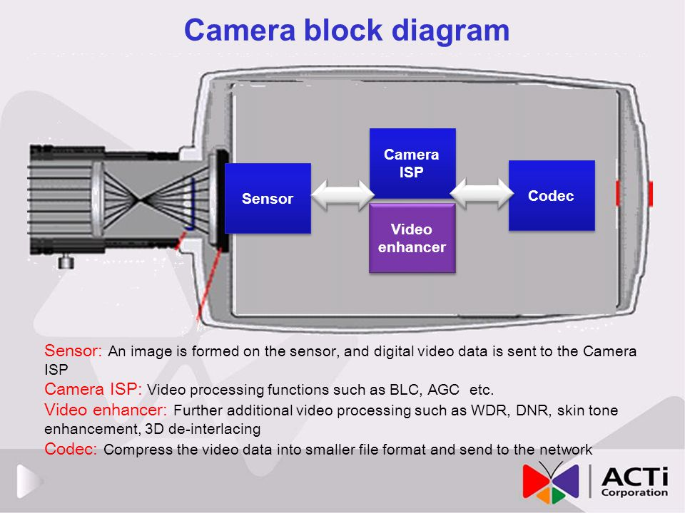 Camera block diagram Camera. ISP. Sensor. Codec. Video. enhancer.