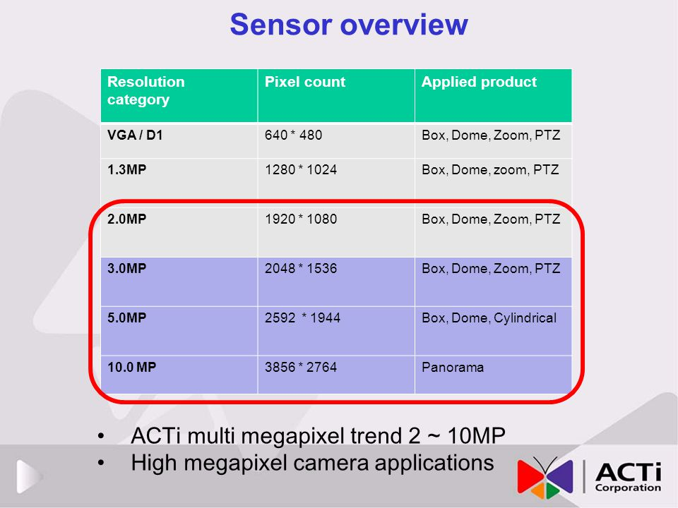 Sensor overview ACTi multi megapixel trend 2 ~ 10MP