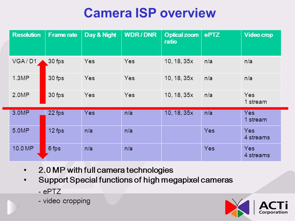 Camera ISP overview - ePTZ 2.0 MP with full camera technologies