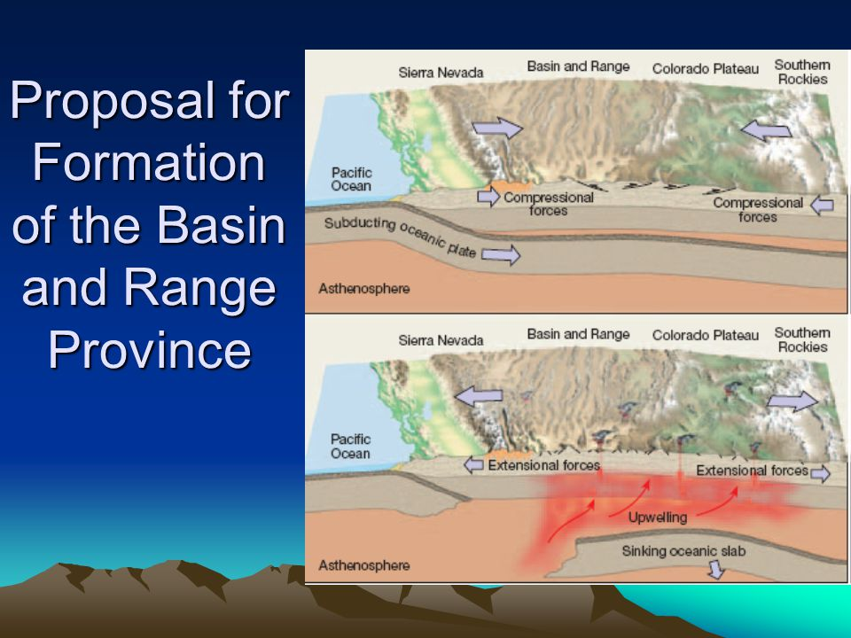 Proposal for Formation of the Basin and Range Province
